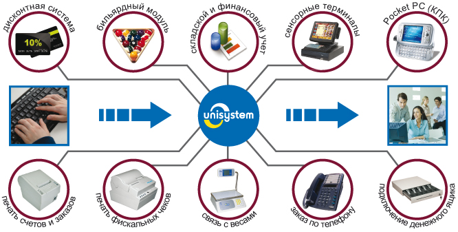 Схема работы Программного комплекса UNISYSTEM Ресторан