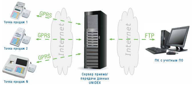 Схема работы комплекса UNIDEX
