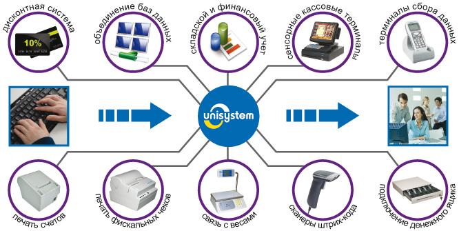 Схема работы Программного комплекса UNISYSTEM Магазин