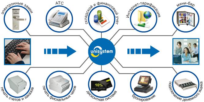 Схема работы Программного комплекса UNISYSTEM Отель